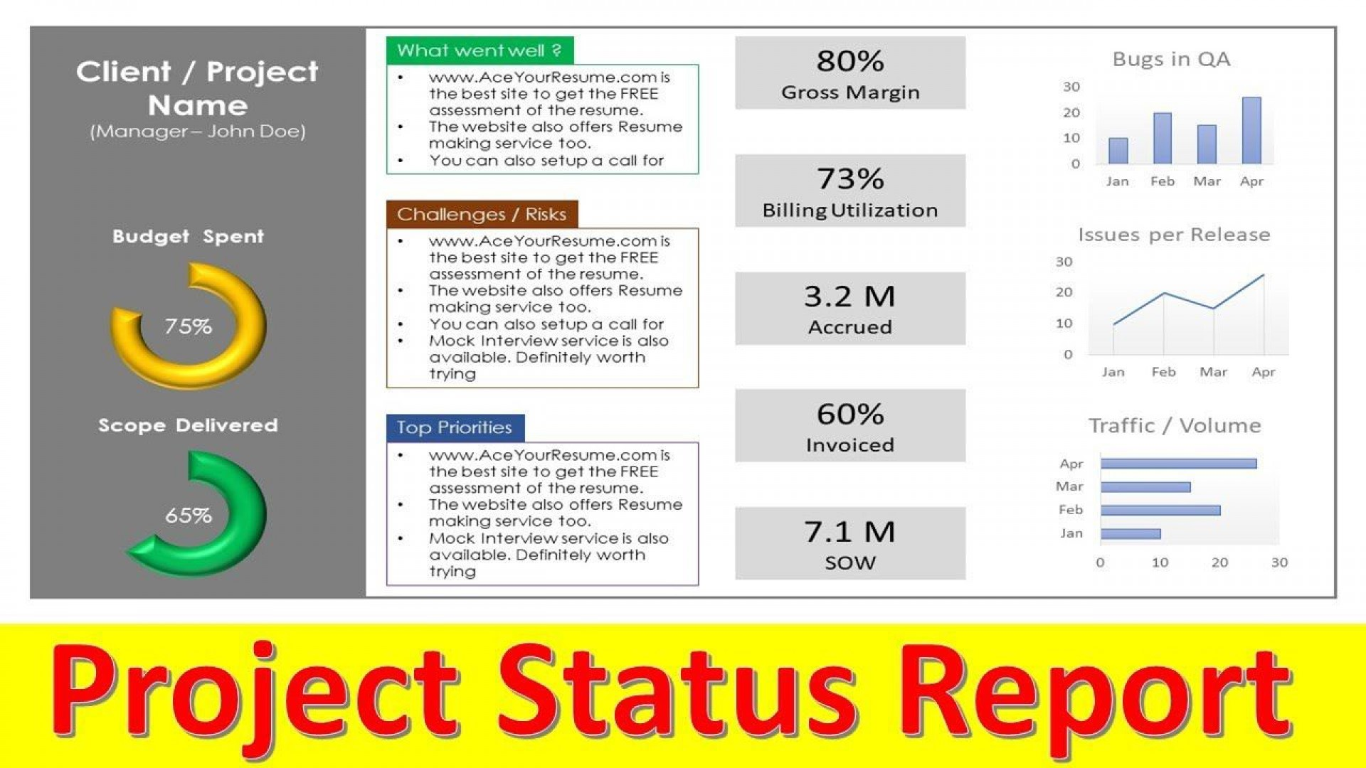 001 Striking Project Management Statu Report Template Ppt Photo  Template+powerpoint Weekly1920
