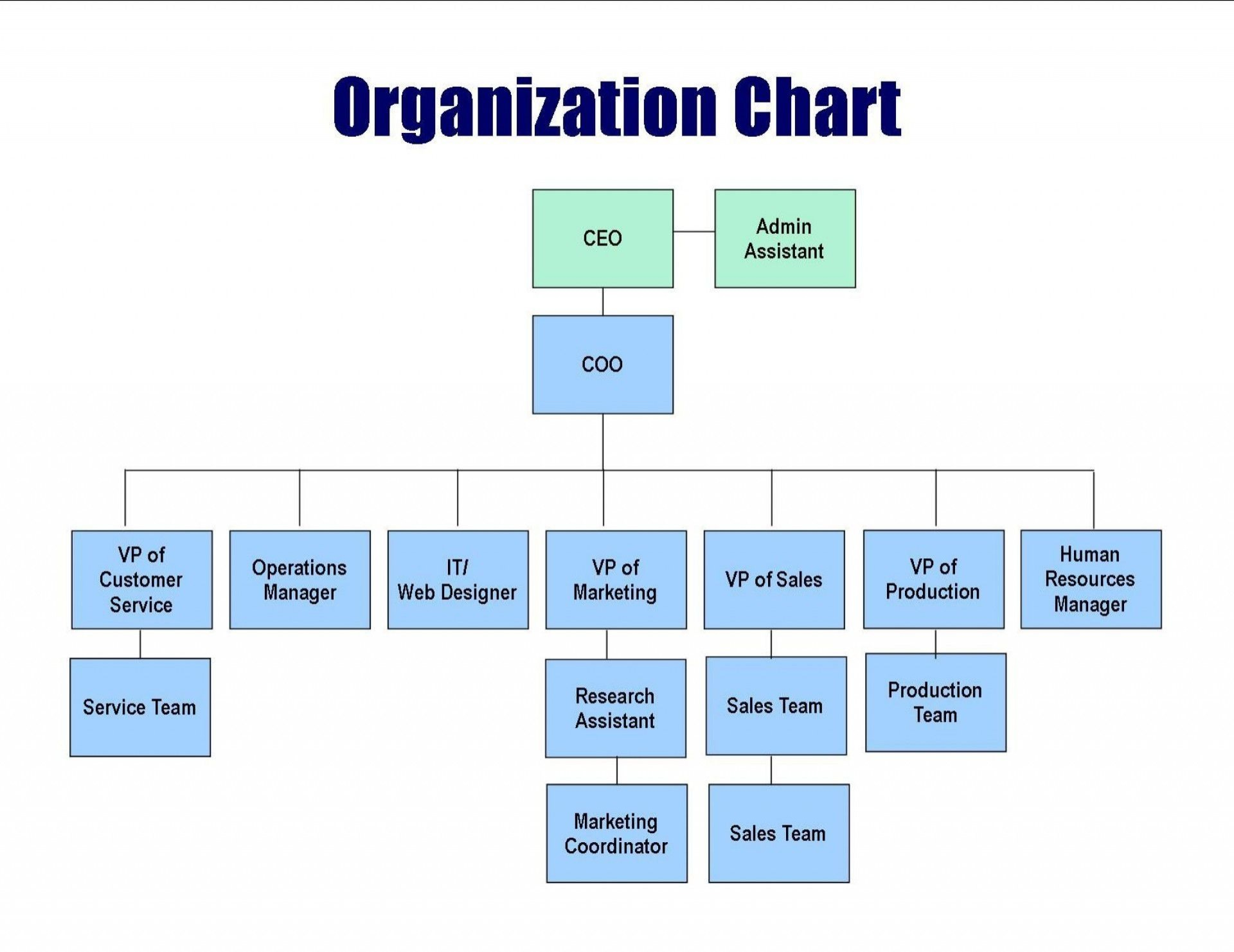 001 Unique Hierarchy Organizational Chart Template Word Sample  Hierarchical Organization -1920