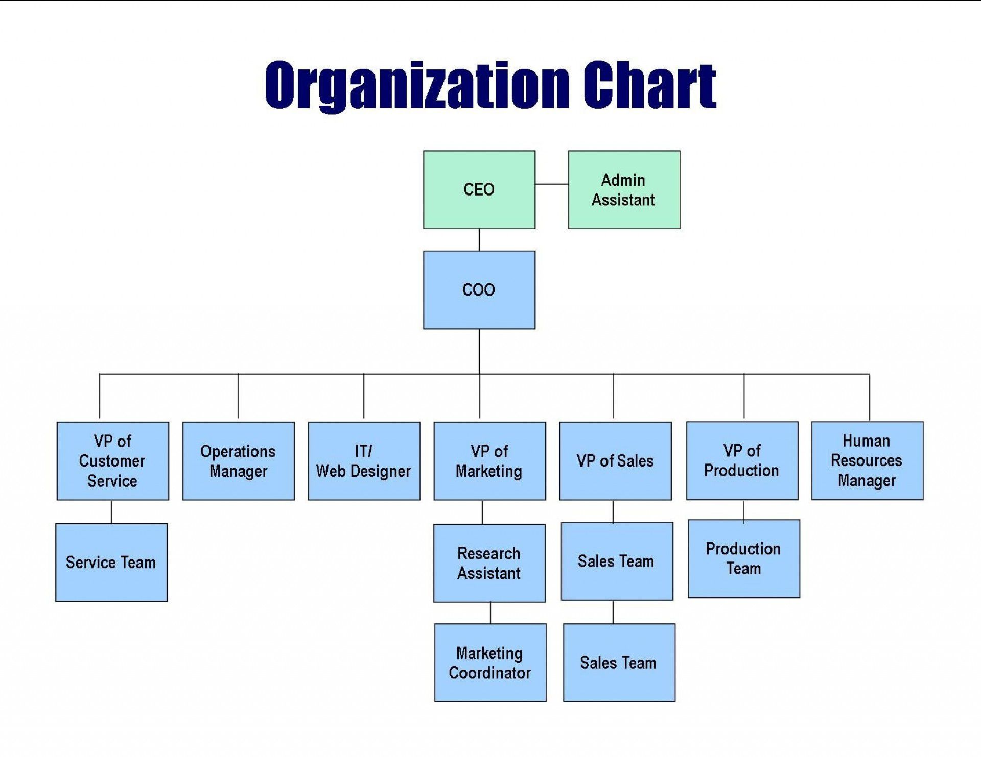 001 Unique Hierarchy Organizational Chart Template Word Sample  Hierarchical Organization -Full