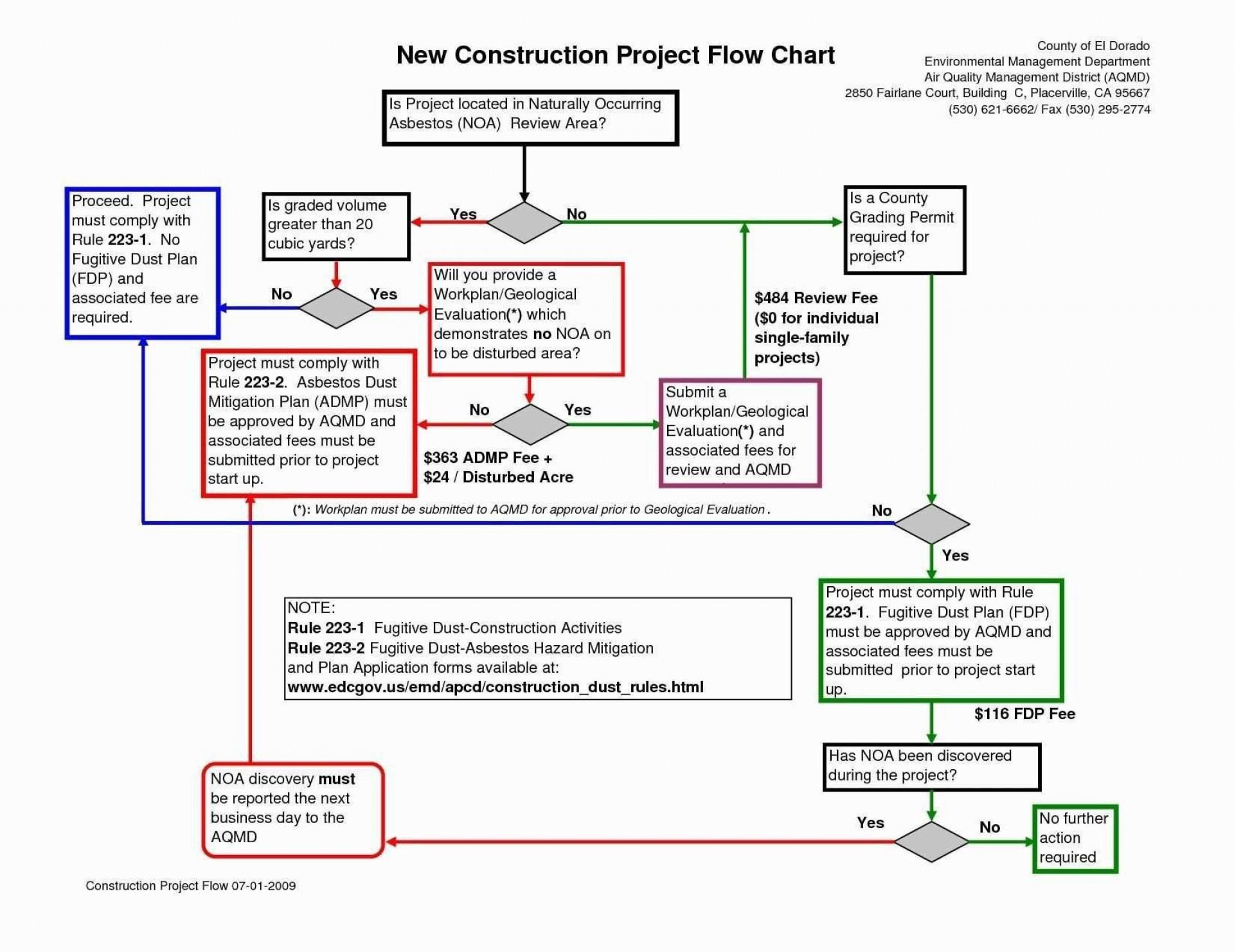Process Flow Chart Template Xls Addictionary