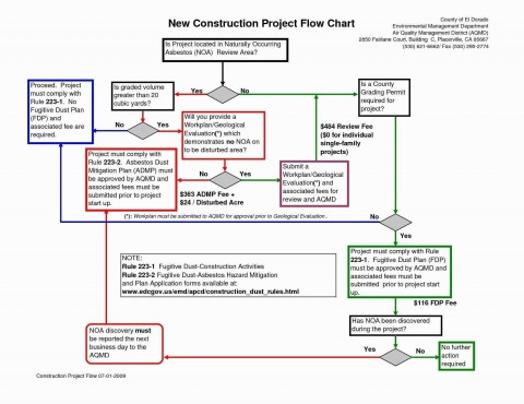 001 Unique Proces Flow Chart Template Xl High Def  Free Manufacturing480