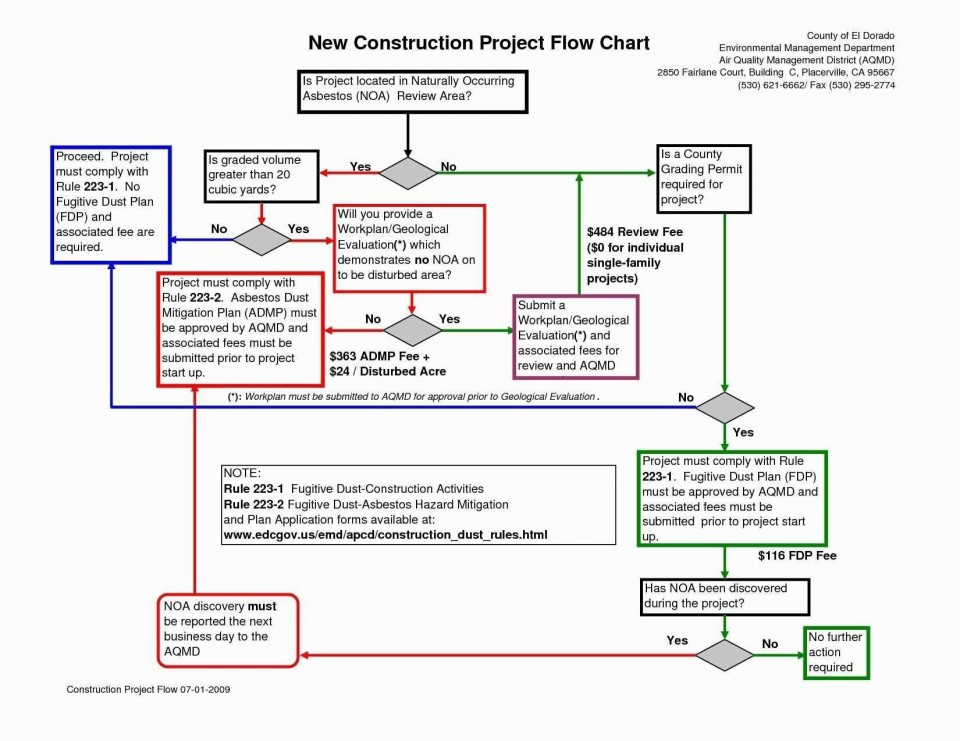 001 Unique Proces Flow Chart Template Xl High Def  Free Manufacturing960