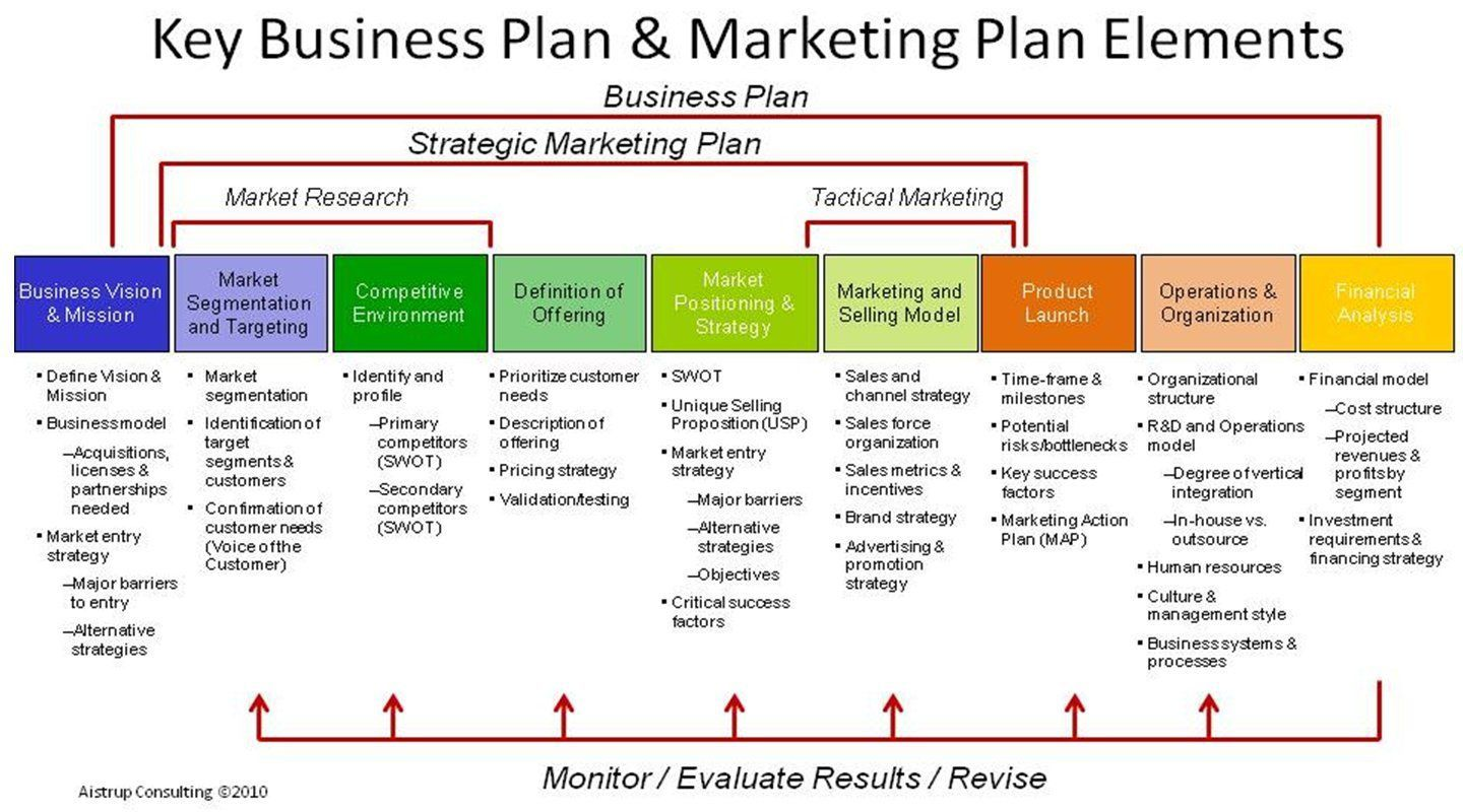 001 Wondrou Marketing Busines Plan Template Free Sample  For Company DigitalFull