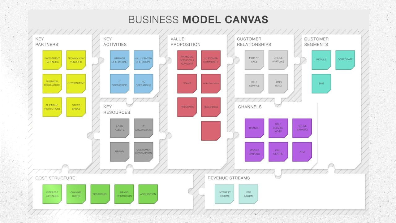 002 Archaicawful Busines Model Generation Template Excel Idea Full