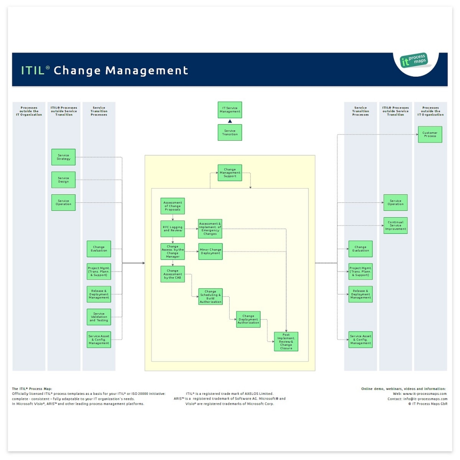 002 Awesome Change Management Proces Template High Def 1920