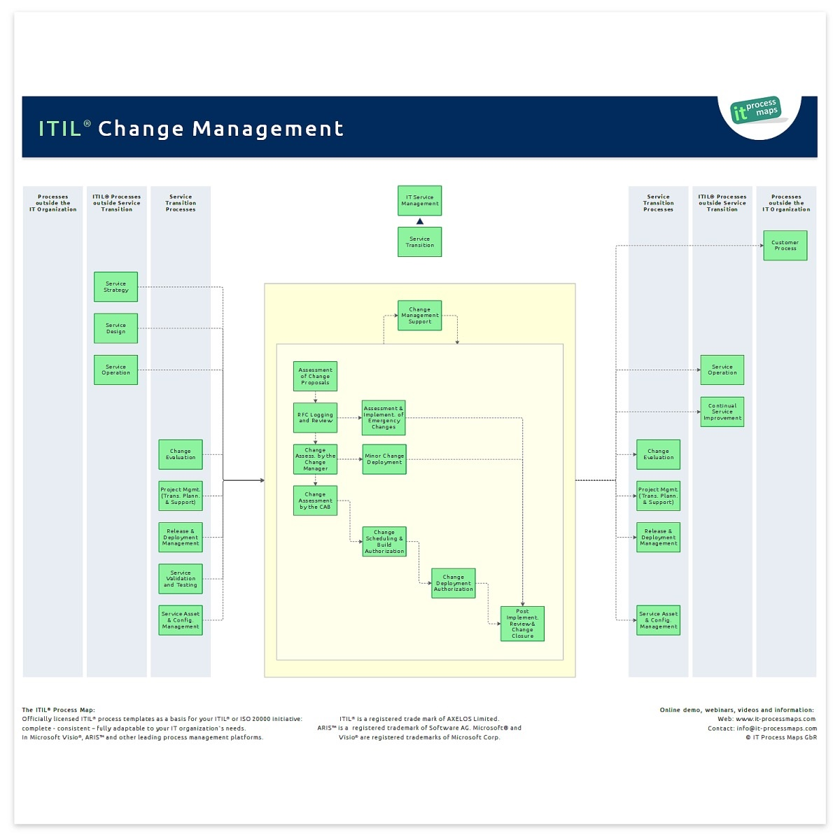 002 Awesome Change Management Proces Template High Def Full