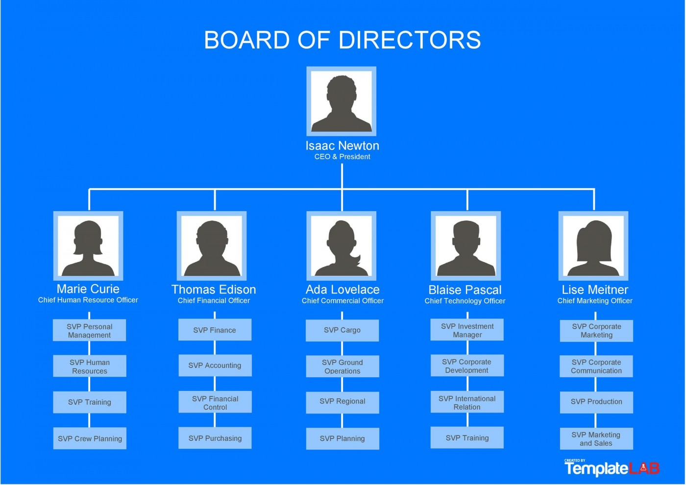 002 Awesome M Office Org Chart Template Example  Microsoft Free Organizational1400