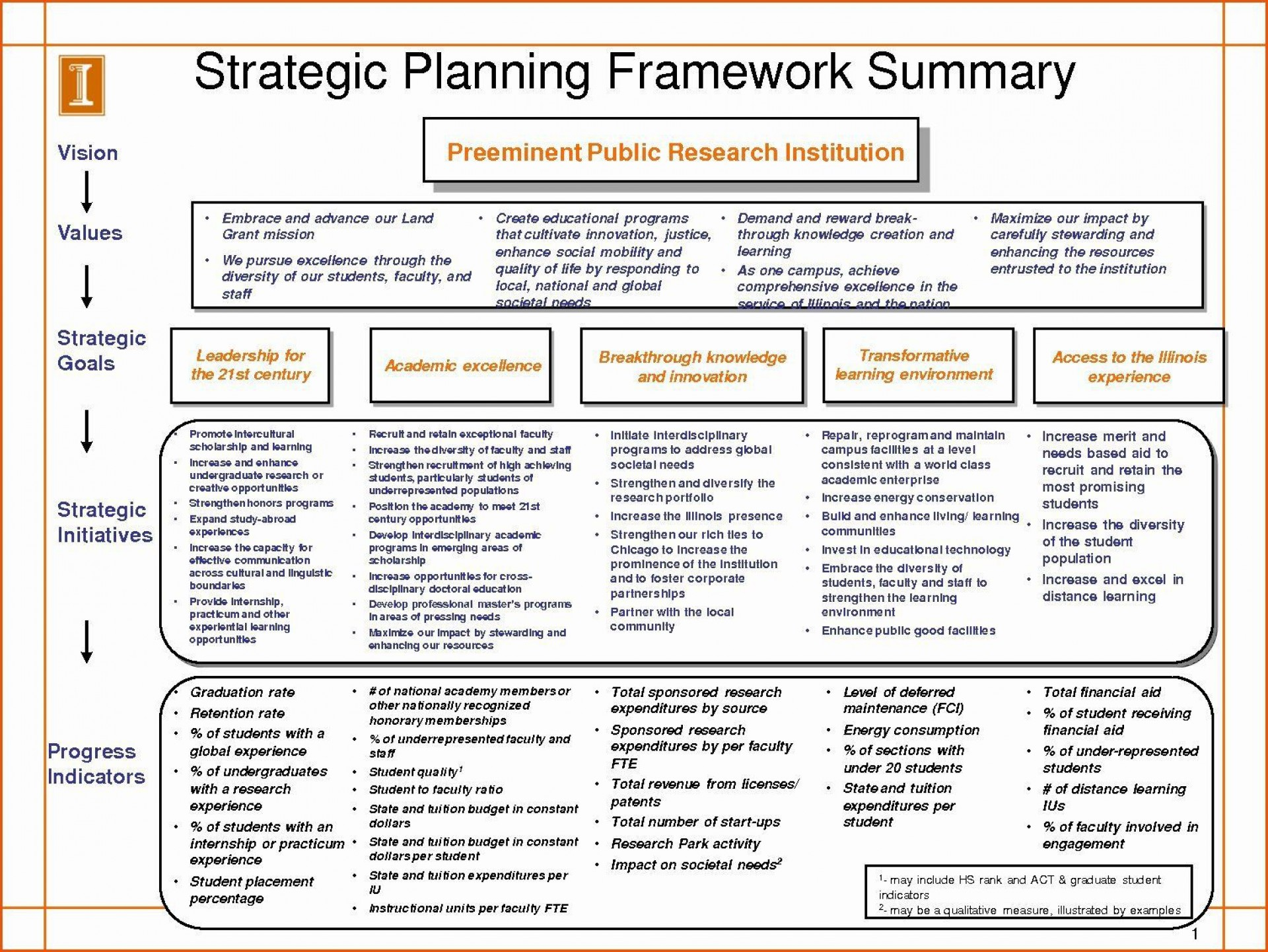 002 Awesome Strategic Plan Template Word Inspiration  Format Busines Doc1920
