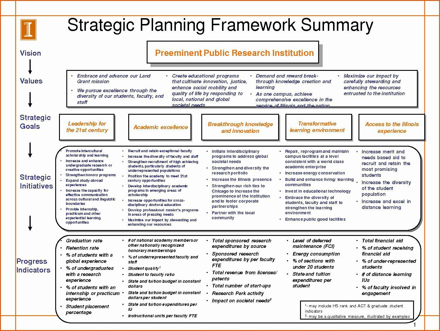 002 Awesome Strategic Plan Template Word Inspiration  Format Busines DocFull