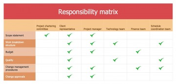 002 Dreaded Role And Responsibilitie Template Picture  Project Management Word Team Excel360