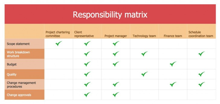 002 Dreaded Role And Responsibilitie Template Picture  Project Management Word Team Excel728