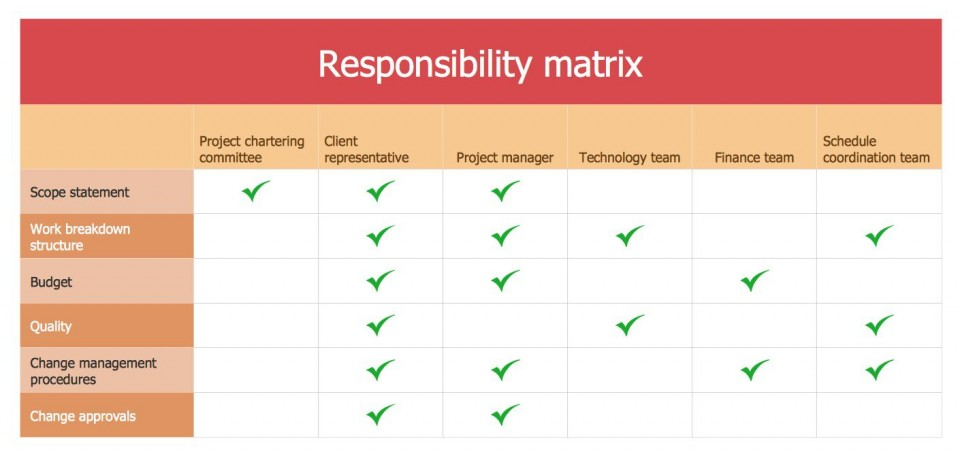002 Dreaded Role And Responsibilitie Template Picture  Project Management Word Team Excel960