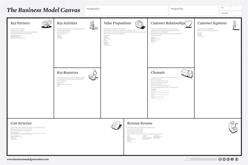 002 Fantastic Busines Model Canva Template Excel Deutsch Concept Large