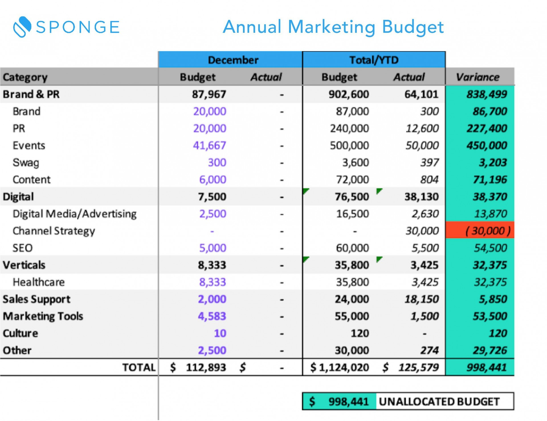 002 Fantastic Line Item Budget Template Excel Inspiration 1920