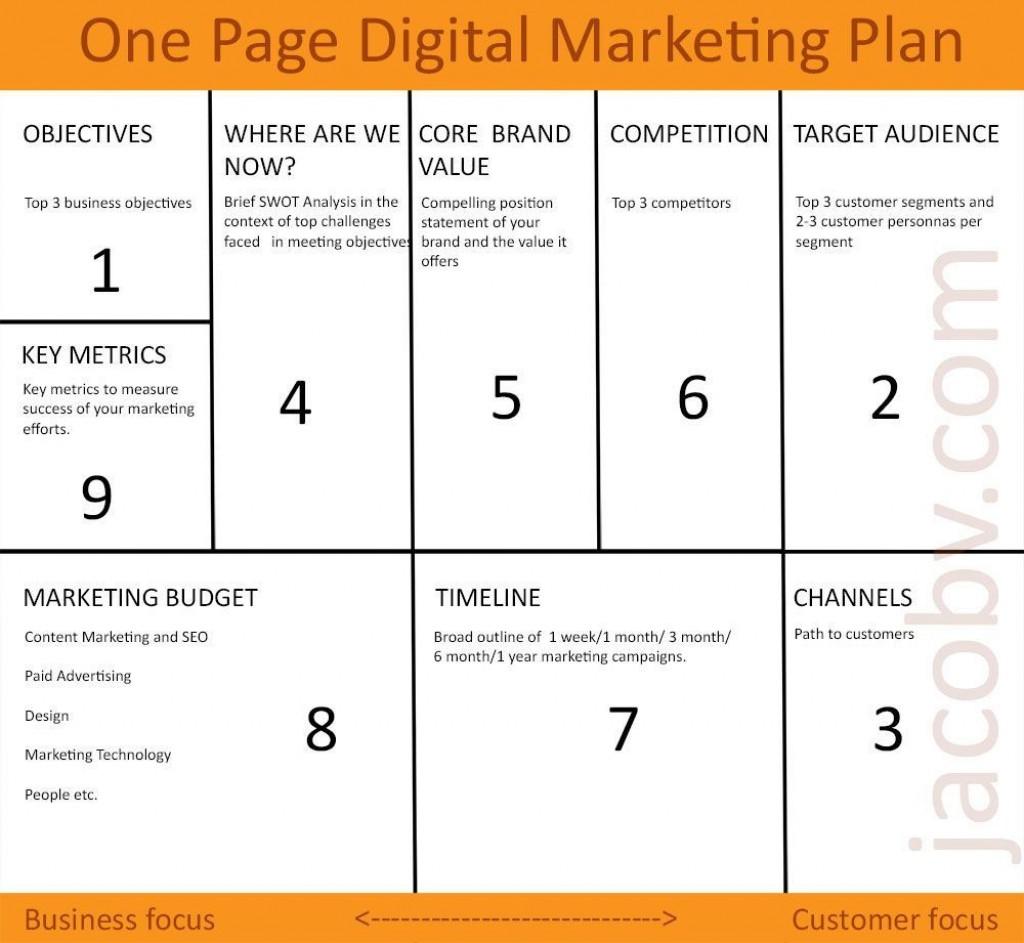 002 Frightening Digital Marketing Plan Template Word Example Large
