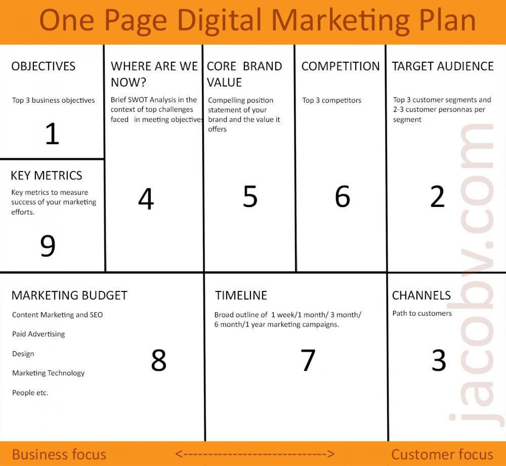 002 Frightening Digital Marketing Plan Template Word Example 1920