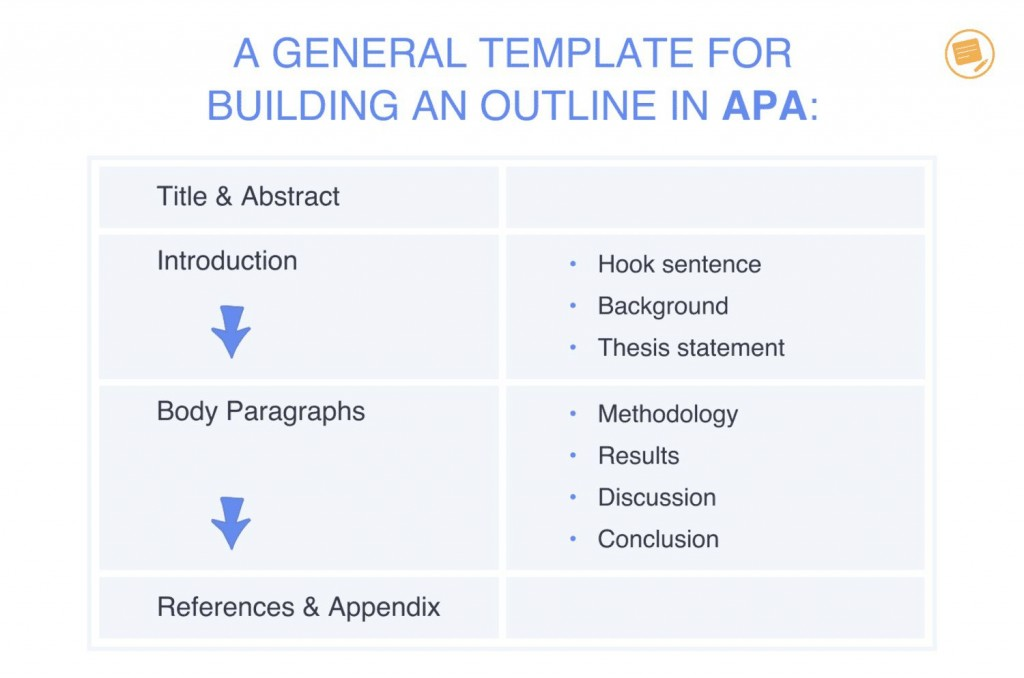 002 Impressive Apa Research Paper Outline Template Sample  Style Example WordLarge
