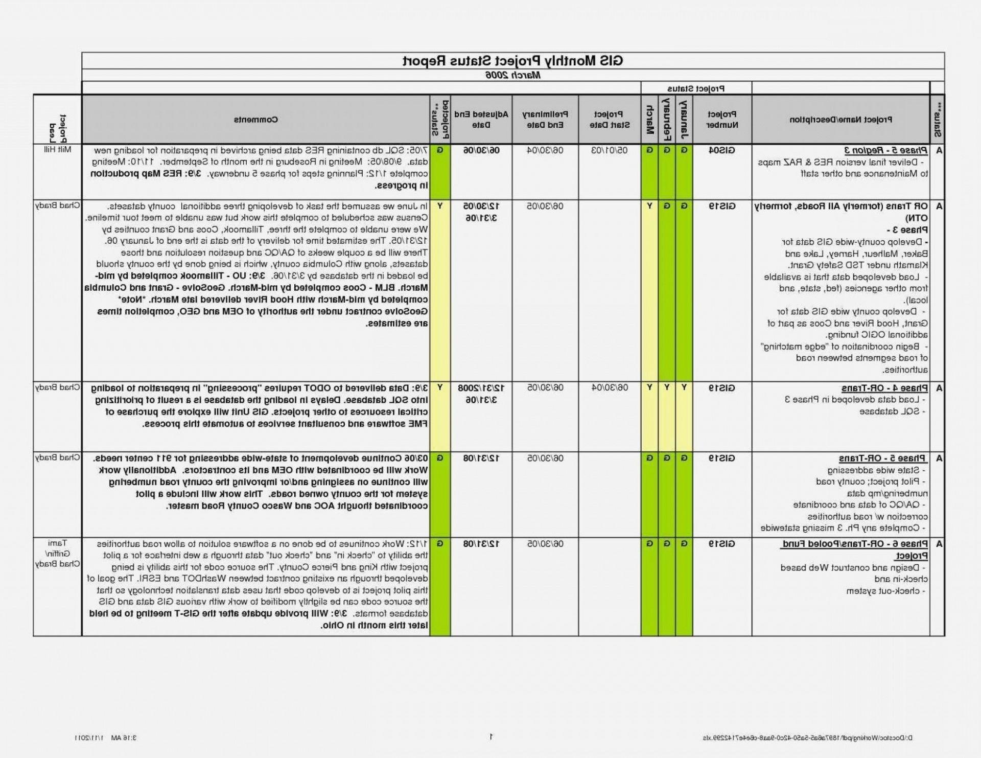 002 Impressive Project Management Progres Report Template Excel High Resolution  Statu1920