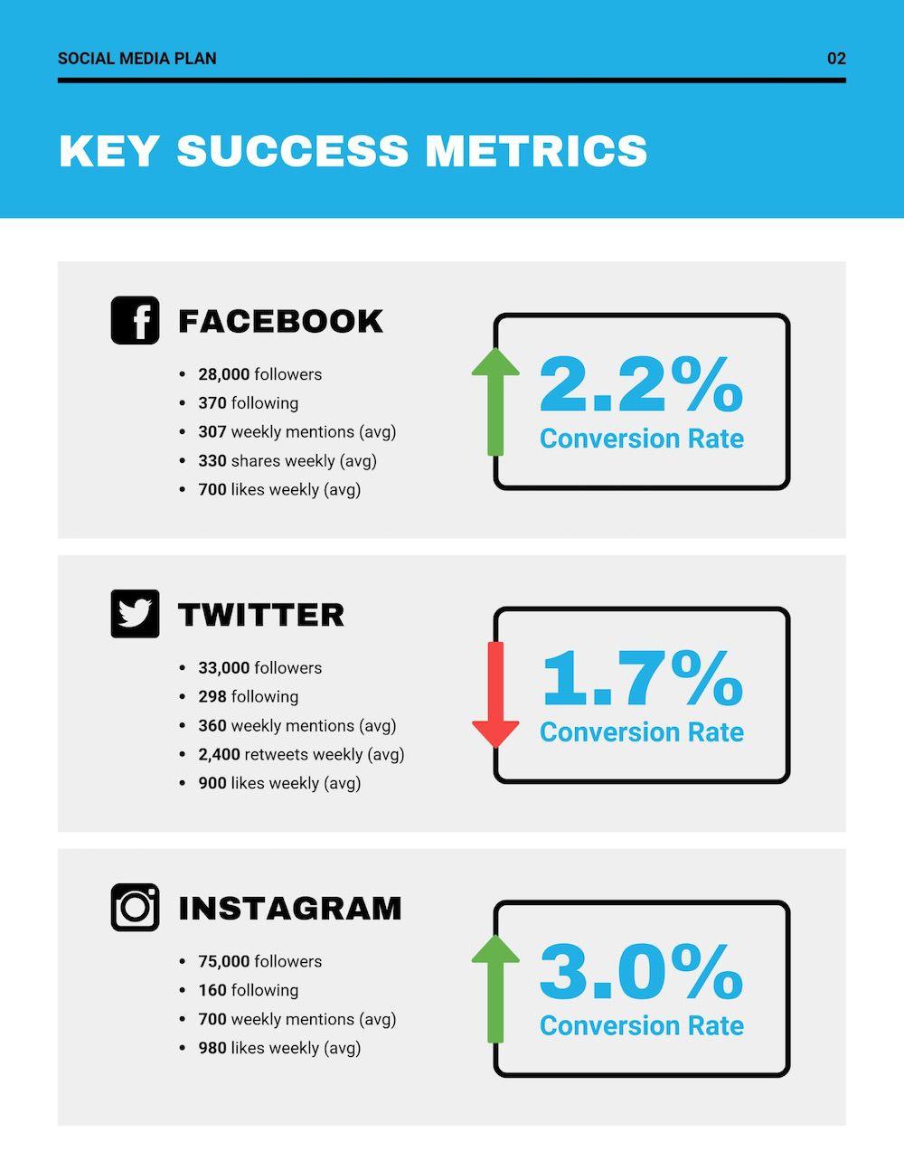 002 Impressive Social Media Marketing Plan Template 2018 Example Full