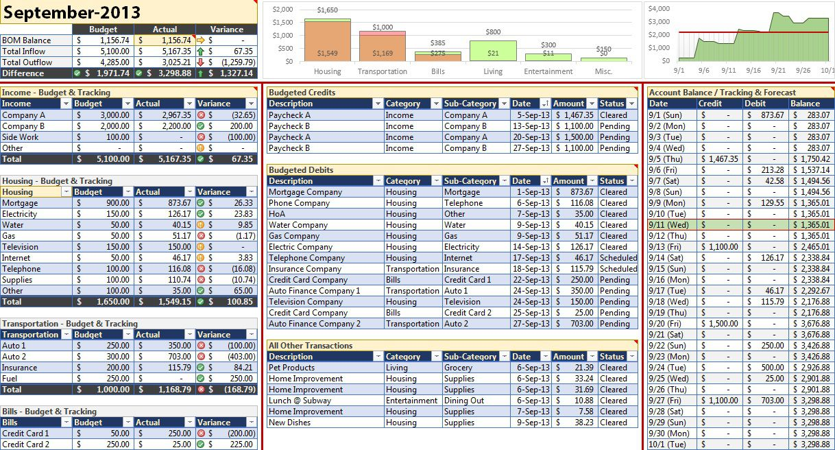 002 Magnificent Excel Monthly Budget Template Image  South AfricaFull