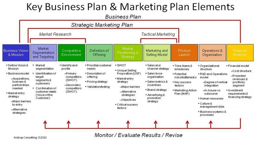 002 Outstanding Marketing Busines Plan Format High Resolution  Free Template For Small