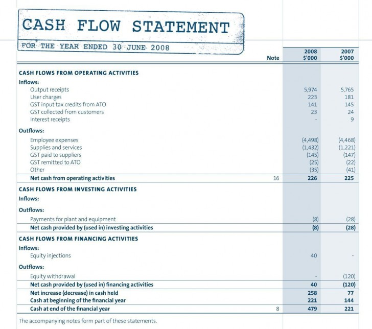 002 Outstanding Statement Of Cash Flow Template Ifr Idea  Excel728