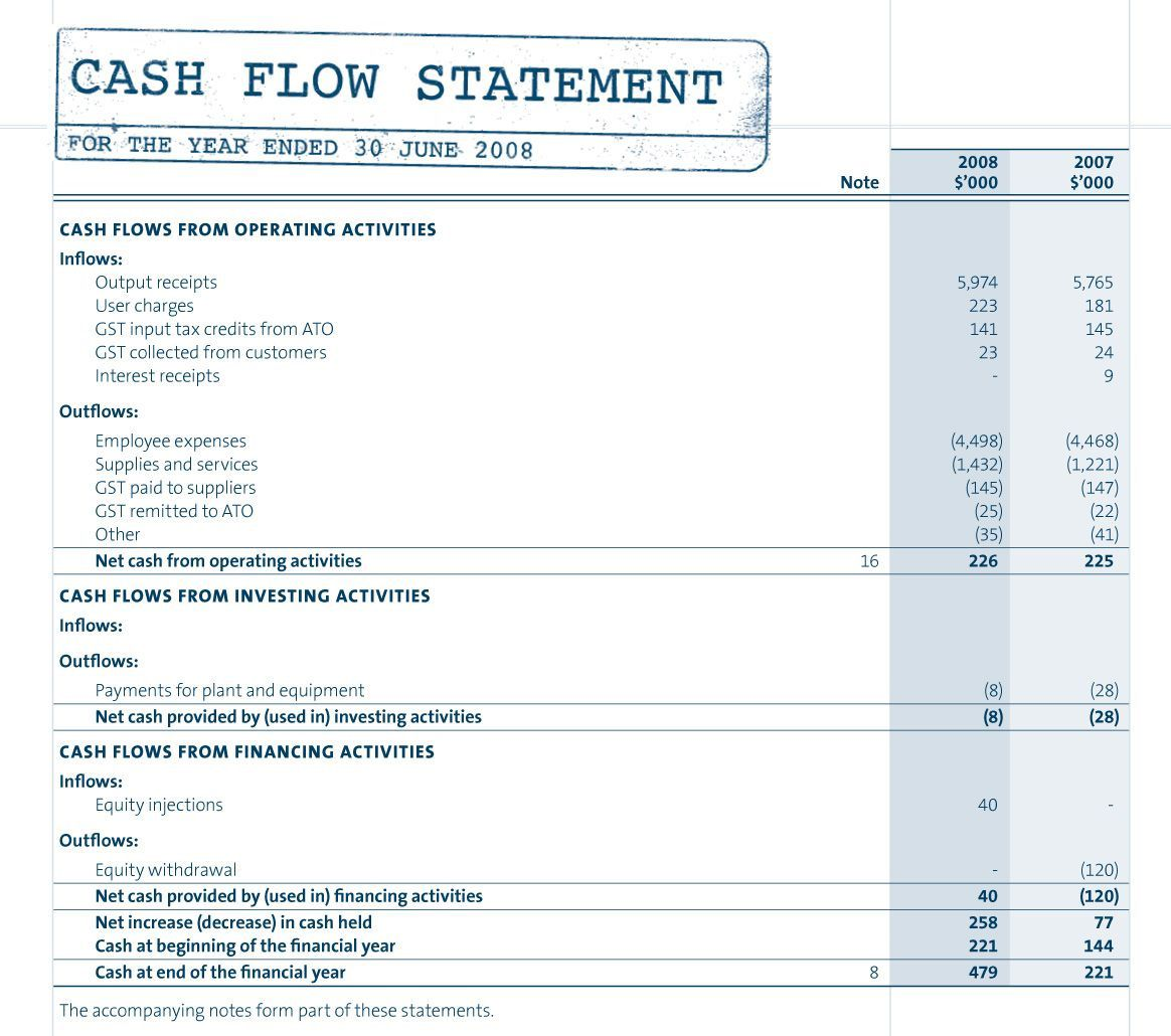 002 Outstanding Statement Of Cash Flow Template Ifr Idea  Ifrs ExcelFull