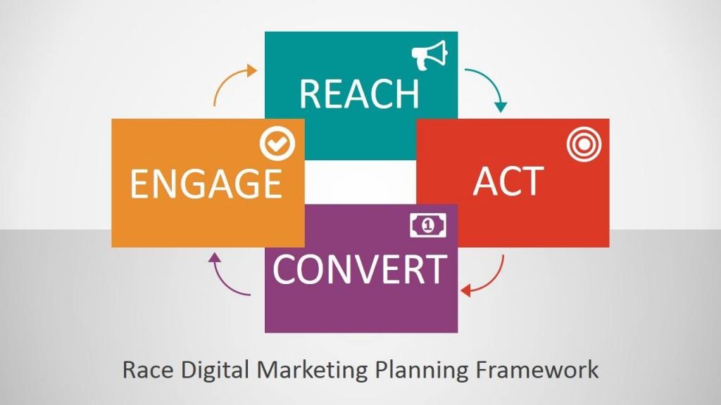 002 Rare Digital Marketing Plan Example Ppt High Definition Large