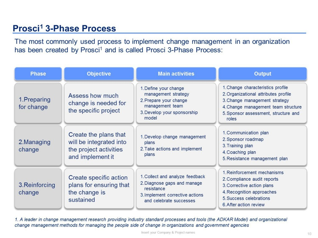 002 Remarkable Change Management Planning Template High Definition  Plan Example PptLarge