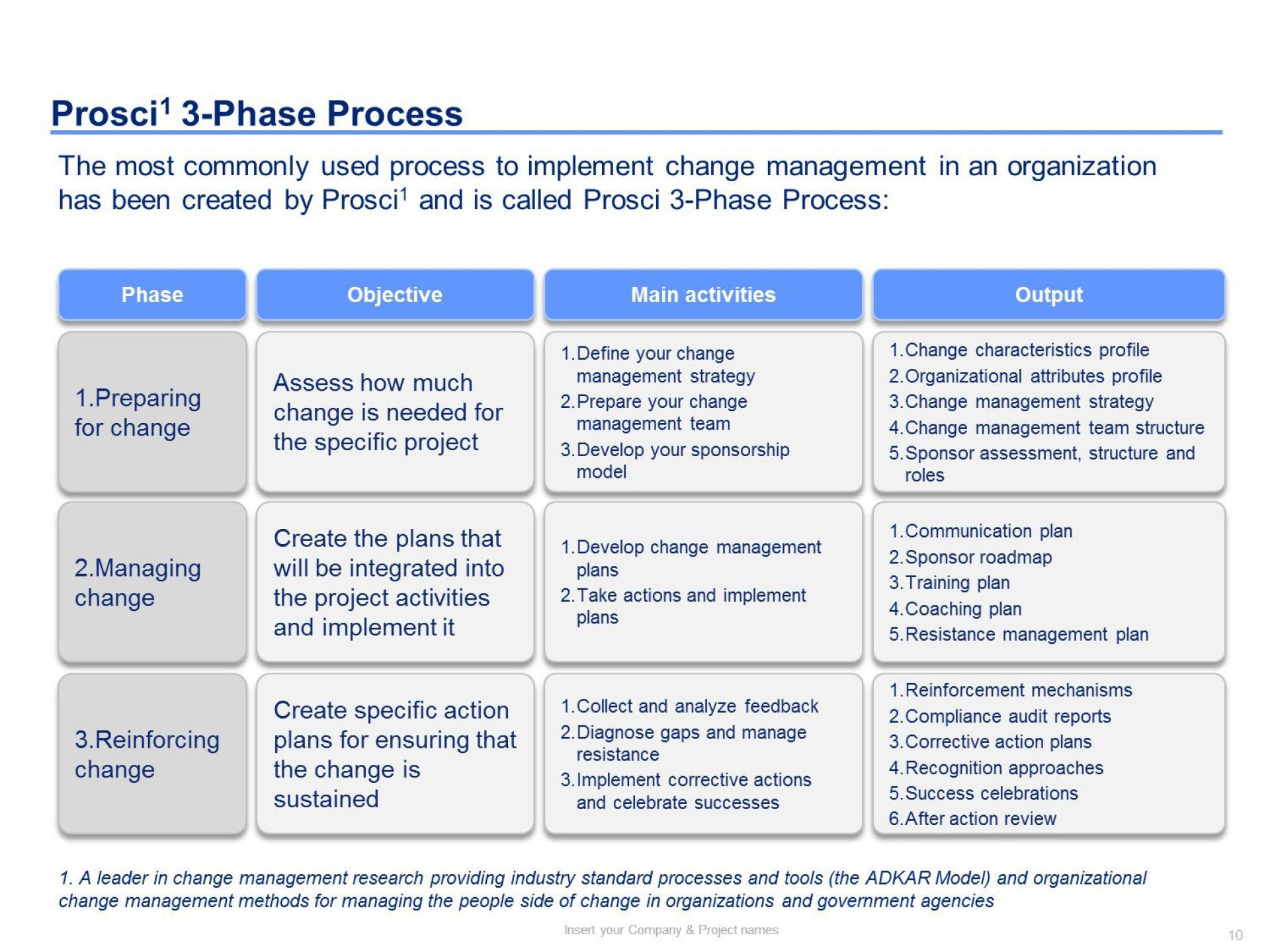 002 Remarkable Change Management Planning Template High Definition  Plan Example Ppt1920