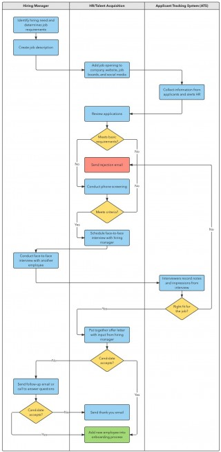 002 Remarkable Proces Flow Chart Template Xl Example  Free Manufacturing320