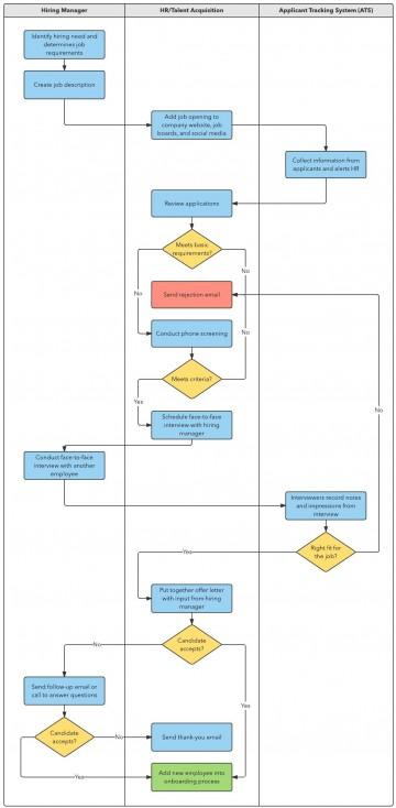 002 Remarkable Proces Flow Chart Template Xl Example  Free Manufacturing360