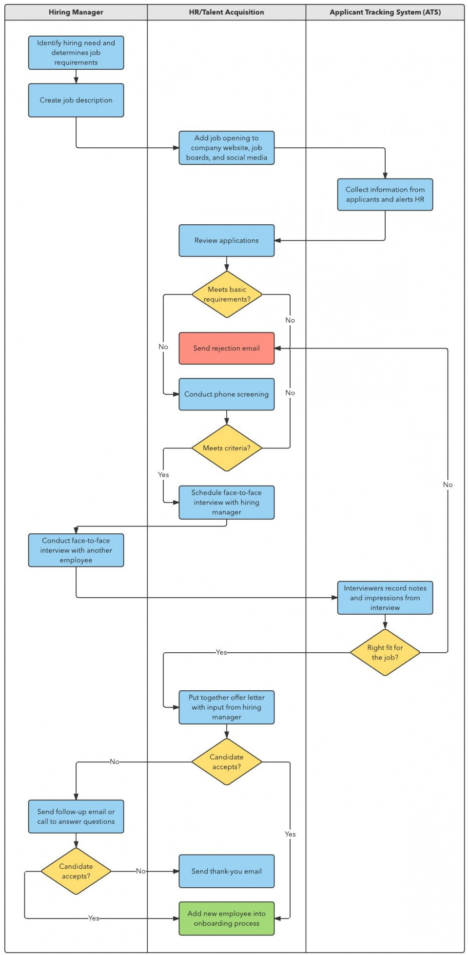002 Remarkable Proces Flow Chart Template Xl Example  Free Manufacturing960