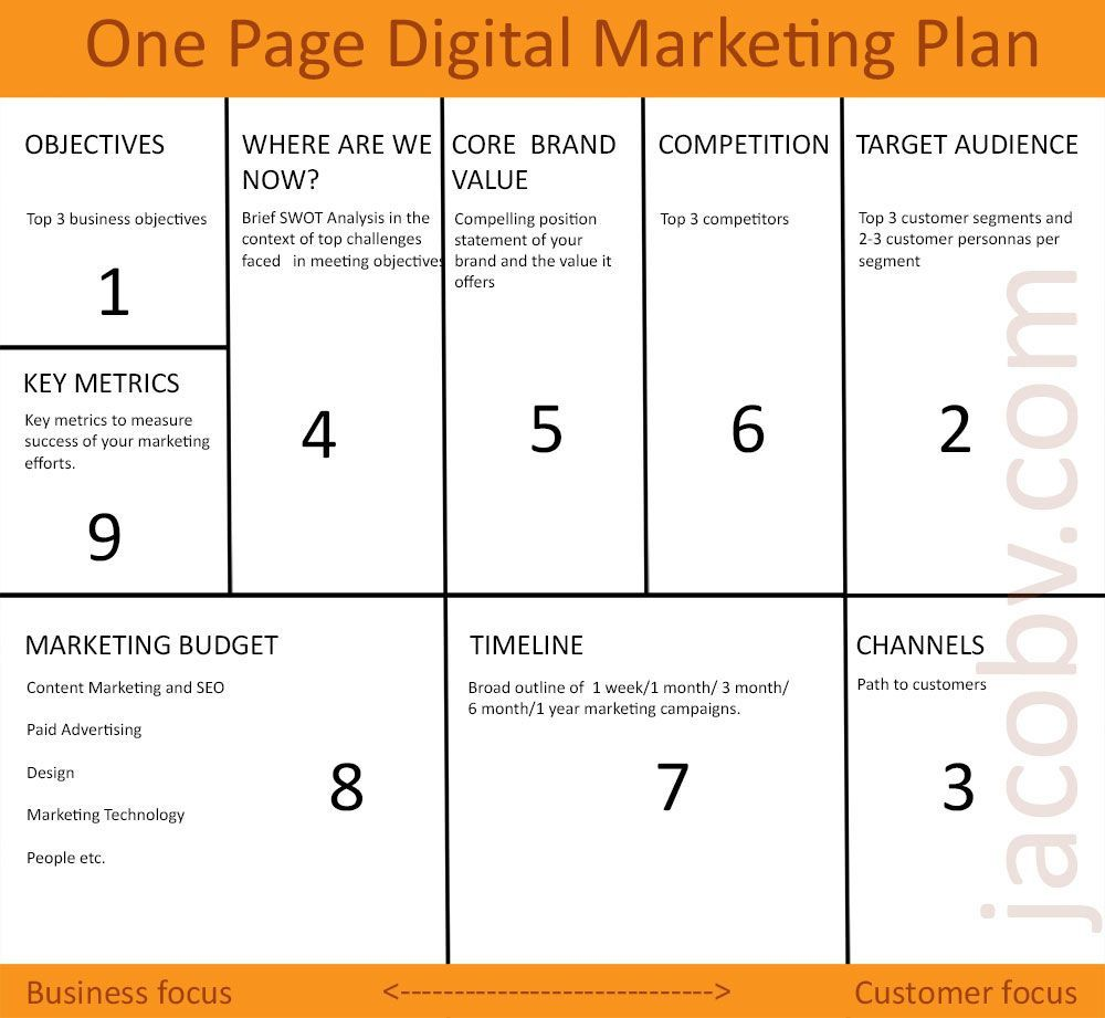 002 Simple Digital Marketing Plan Template Download Inspiration Full
