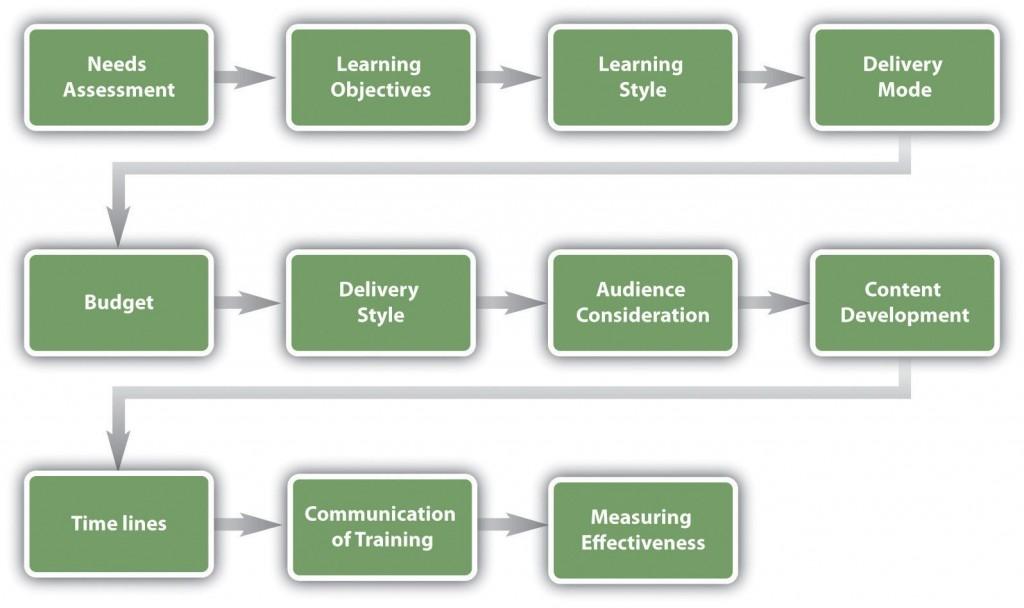 002 Simple Employee Development Plan Example Concept  Workforce Personal CareerLarge