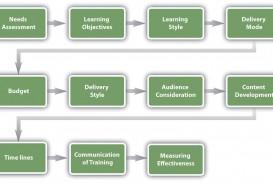 002 Simple Employee Development Plan Example Concept  Workforce Personal Career