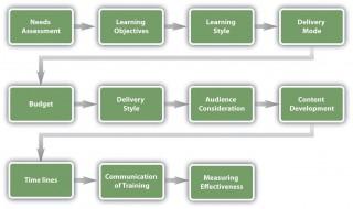 002 Simple Employee Development Plan Example Concept  Workforce Personal Career320