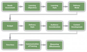 002 Simple Employee Development Plan Example Concept  Workforce Personal Career360