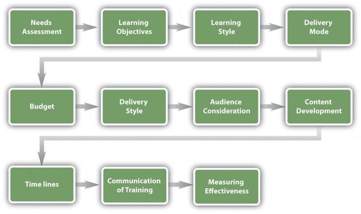 002 Simple Employee Development Plan Example Concept  Workforce Personal Career728