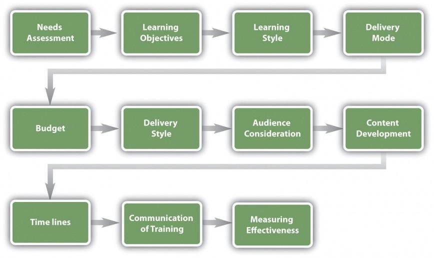 002 Simple Employee Development Plan Example Concept  Workforce Personal Career868