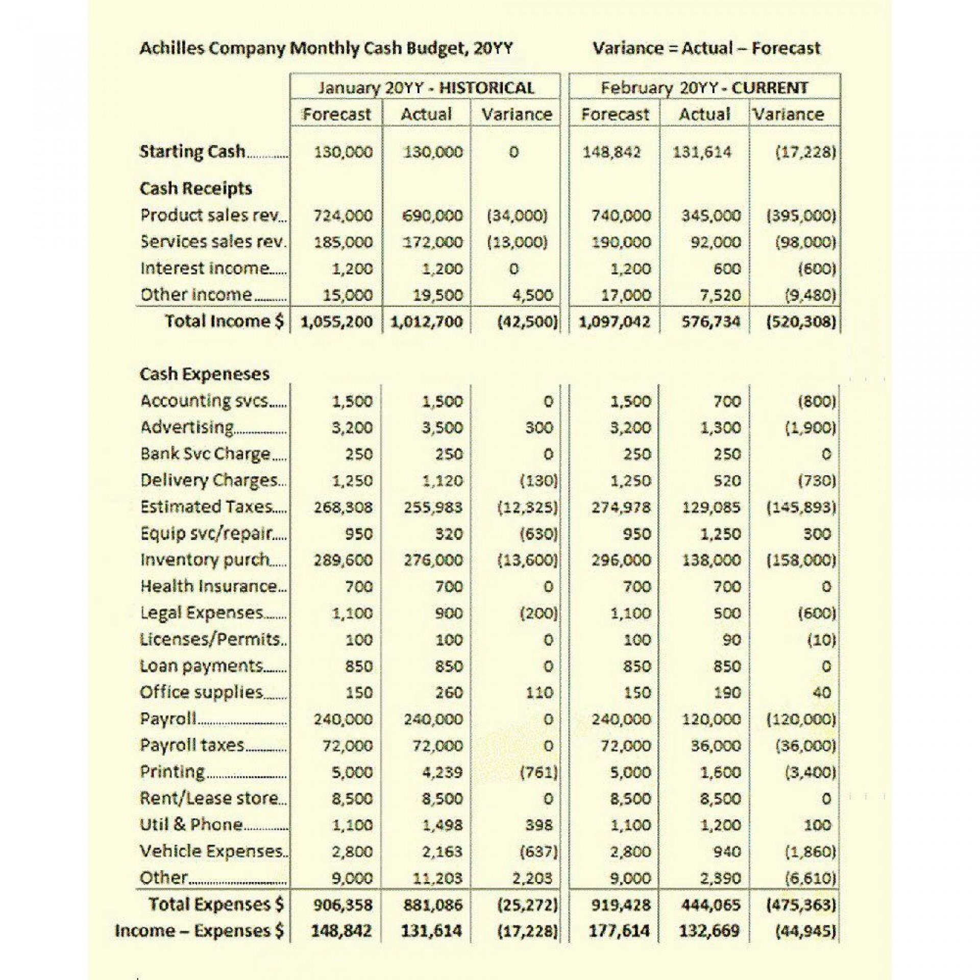 002 Simple Sample Line Item Budget Format Inspiration 1920