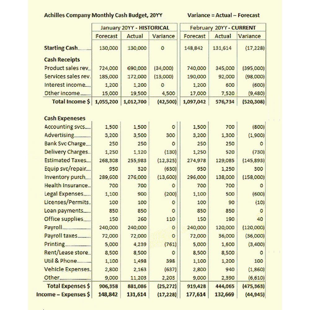 002 Simple Sample Line Item Budget Format Inspiration Full