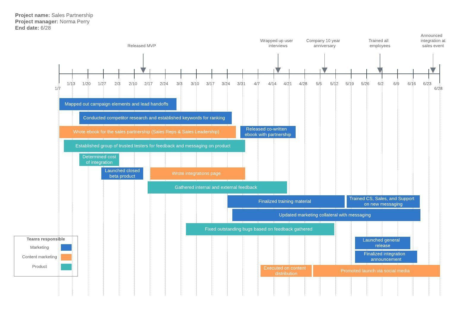 002 Striking Timeline Template For Word Inspiration  History DownloadableFull