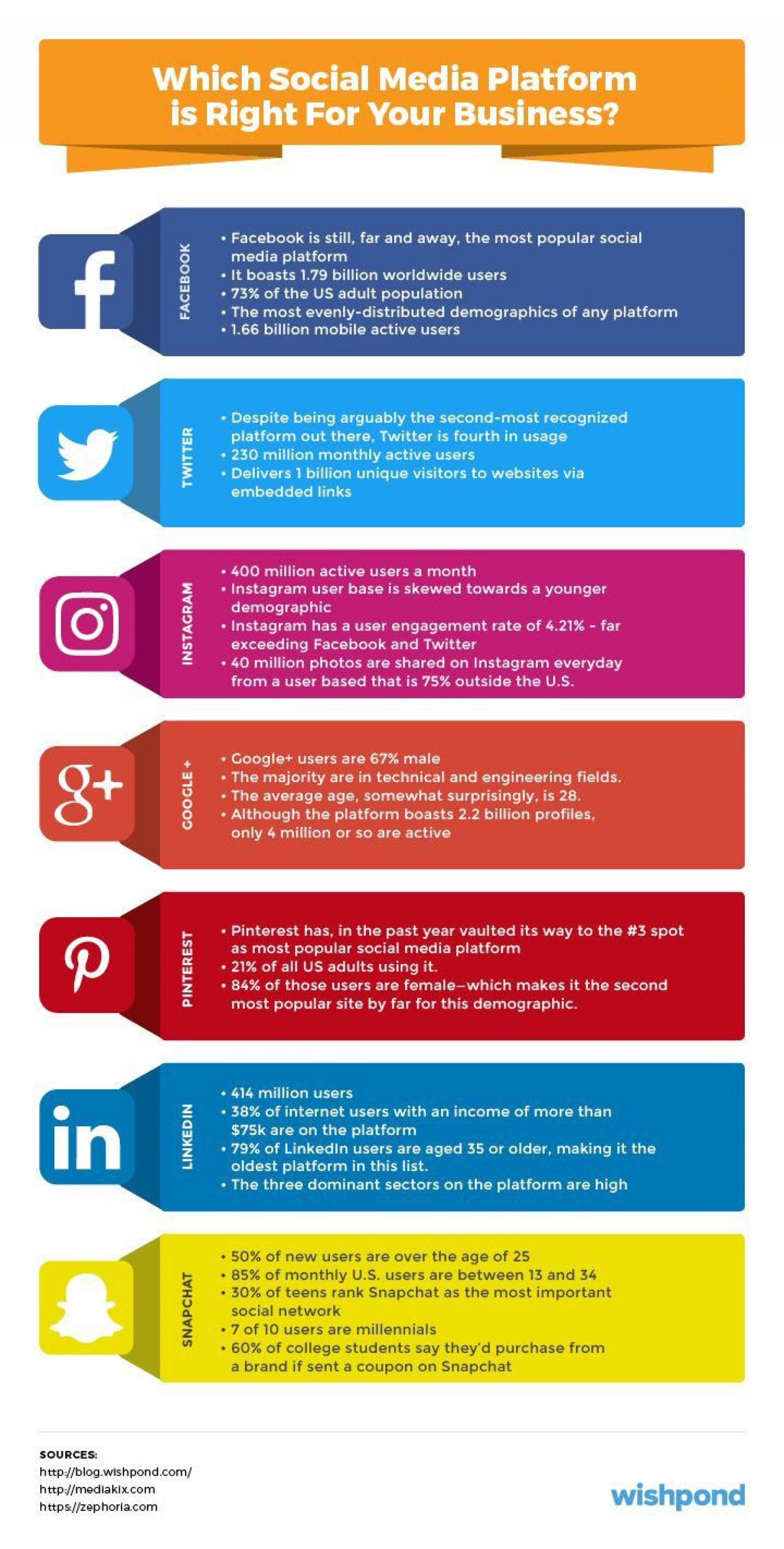 002 Stunning Social Media Plan Example Pdf Photo  Template Marketing Sample1920