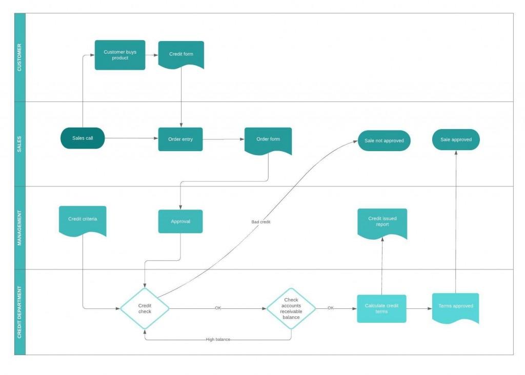 002 Surprising Online Flow Chart Template Image  Flowchart Proces DiagramLarge