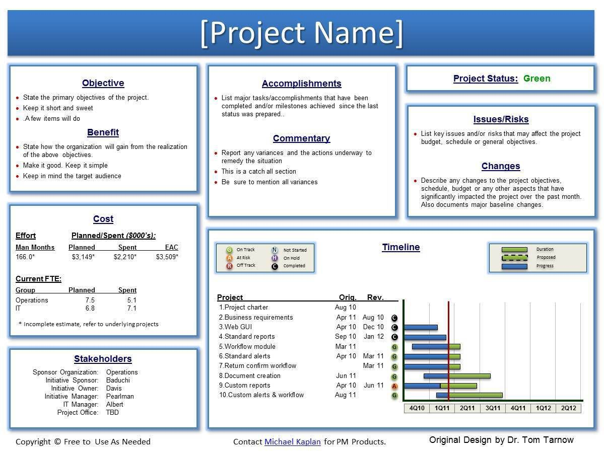 002 Top Project Management Statu Report Example Photo  Template Word Agile ProgresFull