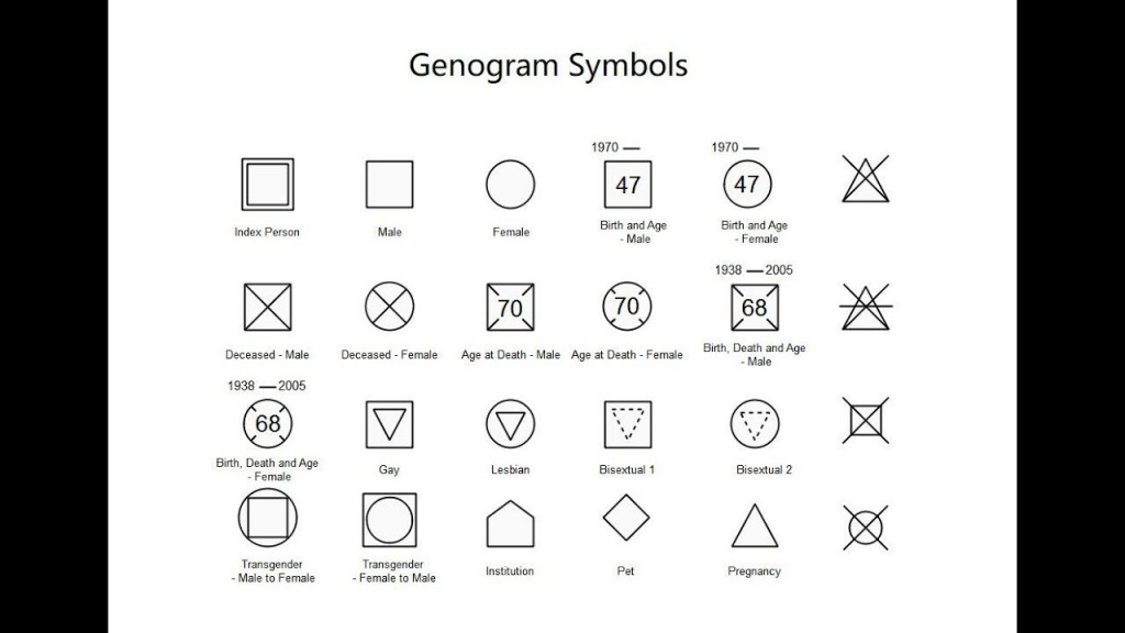 002 Unbelievable Family Medical History Genogram Template Image Large