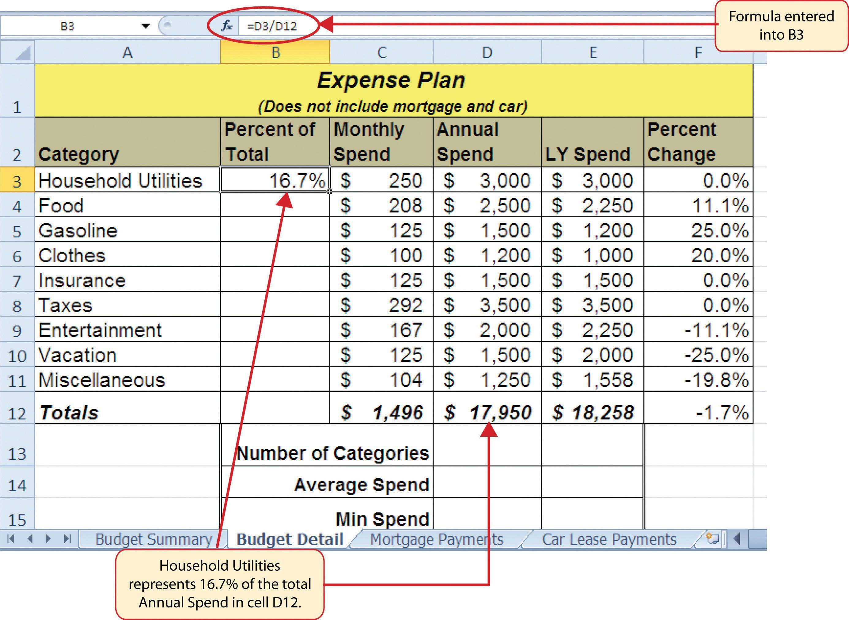 002 Unforgettable Line Item Budget Formula Concept Full