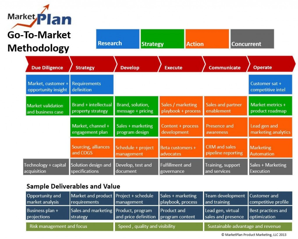002 Wondrou Product Launch Plan Example Image  Template Word Ppt Marketing SampleLarge