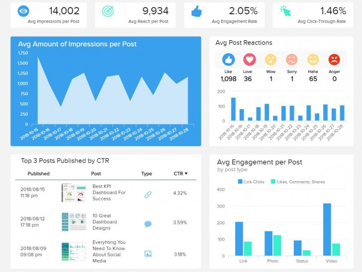 003 Awesome Social Media Report Template Picture  Powerpoint Free Download728